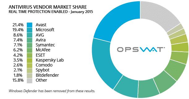 Voluum antivirus problem avast market share