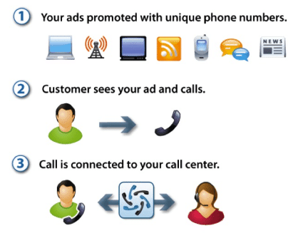 what works mobile marketing 2015 par per call