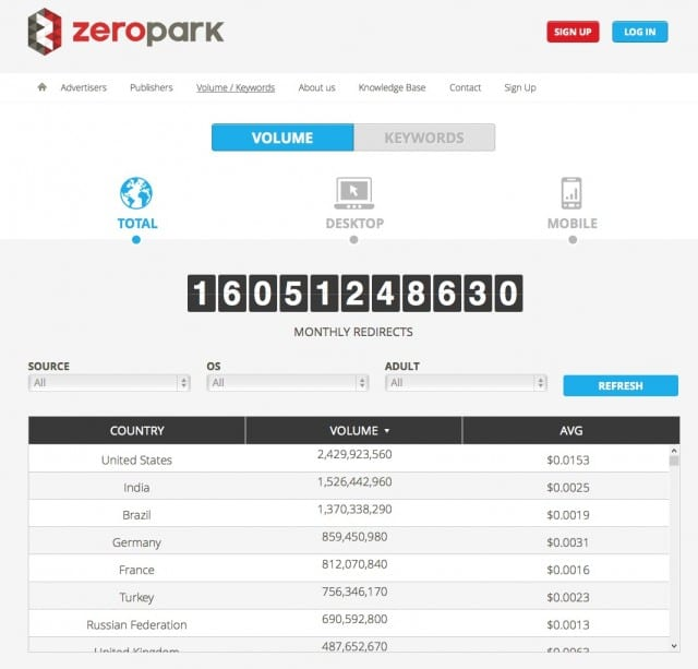 Zeropark coupon keyword tool