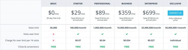 Adsbridge Review Tutorial pricing details