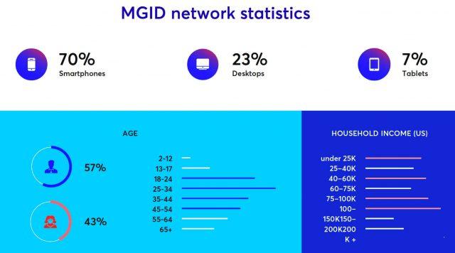 mgid ads - user stats