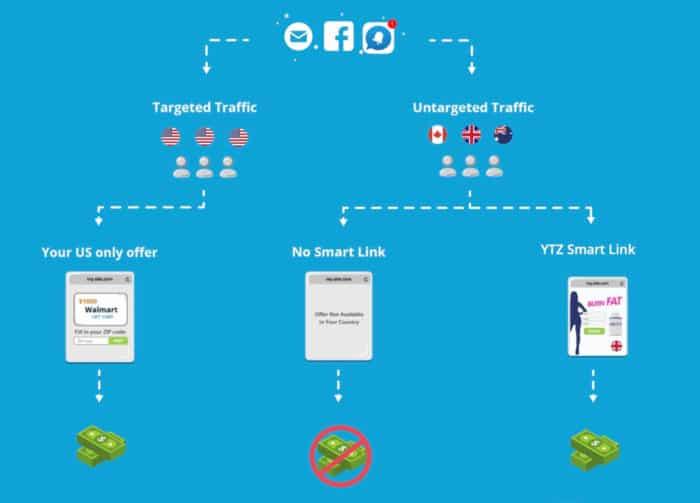 ytz smartlink how it works
